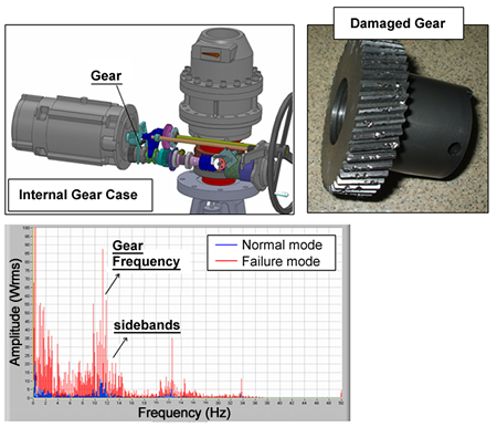 Electric Motor Failure Modes Share The Knownledge